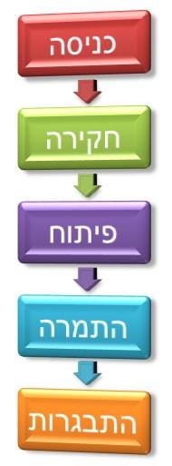 חמשת השלבים לשינוי בפסיכו-מטפוריקה